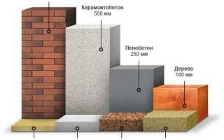 Теплопроводность кирпича таблица